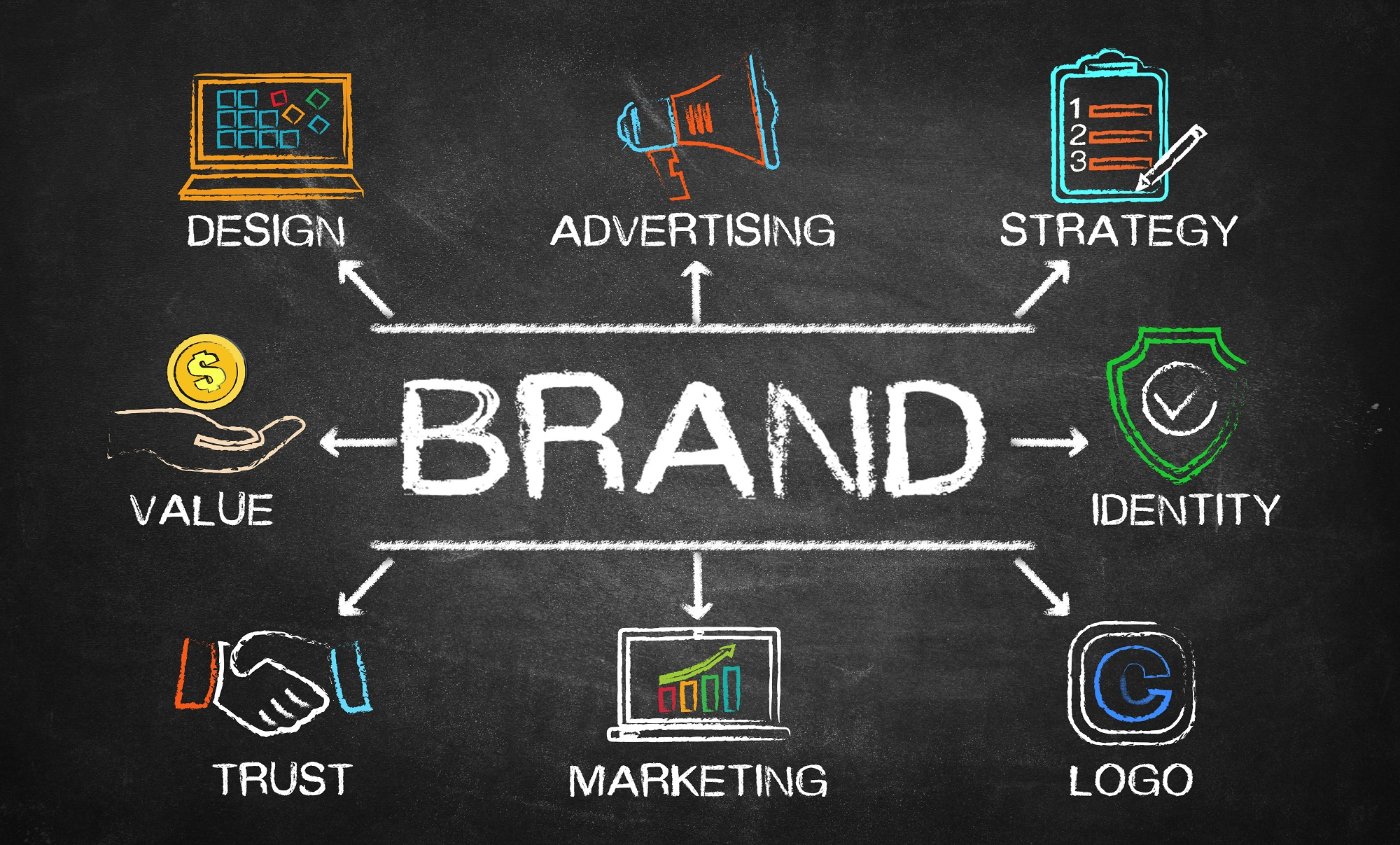 Branding – Why Is It Important For Your Business?